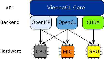 ViennaCL - Linear Algebra Library using CUDA, OpenCL, and OpenMP